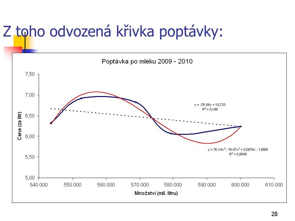28 Z toho odvozená křivka poptávky: