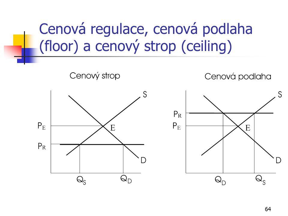 64 Cenová regulace, cenová podlaha (floor) a cenový strop (ceiling)