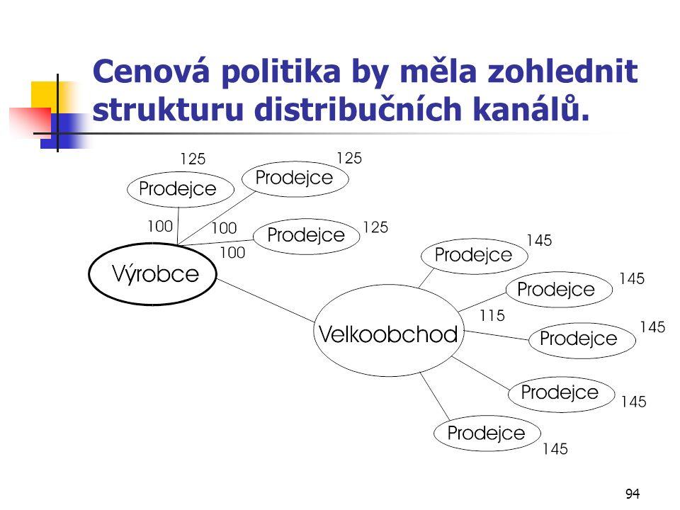 94 Cenová politika by měla zohlednit strukturu distribučních kanálů.