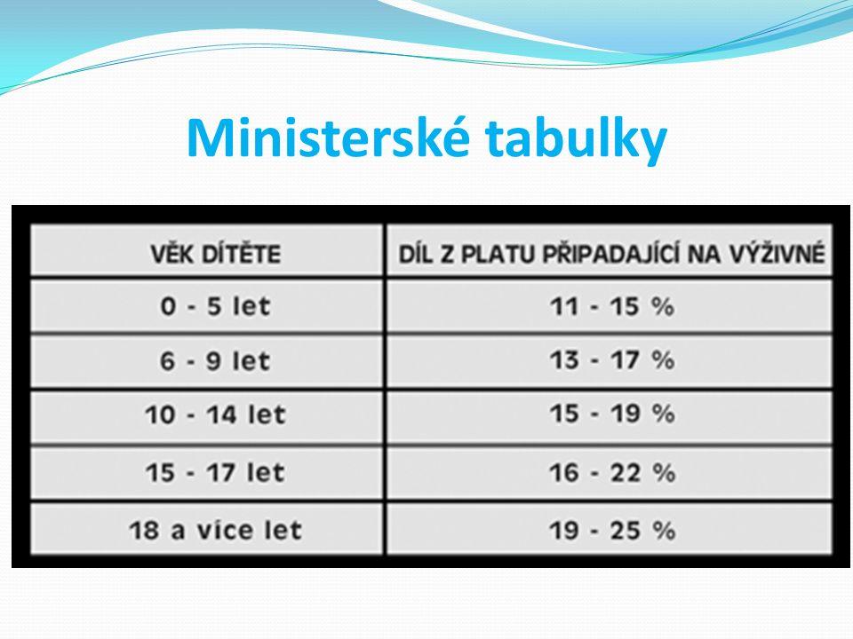 Ministerské tabulky