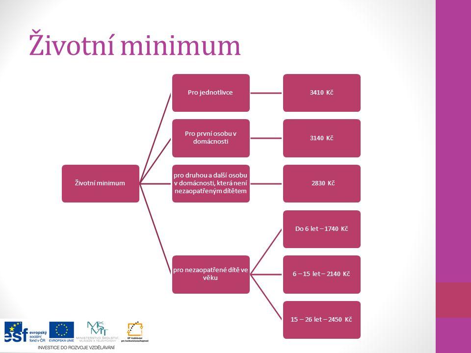 Životní minimum Pro jednotlivce3410 Kč Pro první osobu v domácnosti 3140 Kč pro druhou a další osobu v domácnosti, která není nezaopatřeným dítětem 28