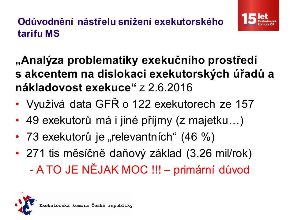 """Odůvodnění nástřelu snížení exekutorského tarifu MS """"Analýza problematiky exekučního prostředí s akcentem na dislokaci exekutorských úřadů a nákladovost exekuce z 2.6.2016 Využívá data GFŘ o 122 exekutorech ze 157 49 exekutorů má i jiné příjmy (z majetku…) 73 exekutorů je """"relevantních (46 %) 271 tis měsíčně daňový základ (3.26 mil/rok) - A TO JE NĚJAK MOC !!."""
