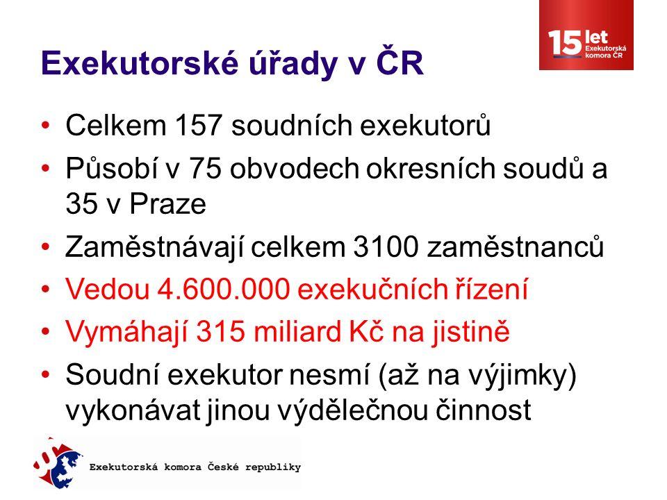 Exekutorské úřady v ČR Celkem 157 soudních exekutorů Působí v 75 obvodech okresních soudů a 35 v Praze Zaměstnávají celkem 3100 zaměstnanců Vedou 4.600.000 exekučních řízení Vymáhají 315 miliard Kč na jistině Soudní exekutor nesmí (až na výjimky) vykonávat jinou výdělečnou činnost