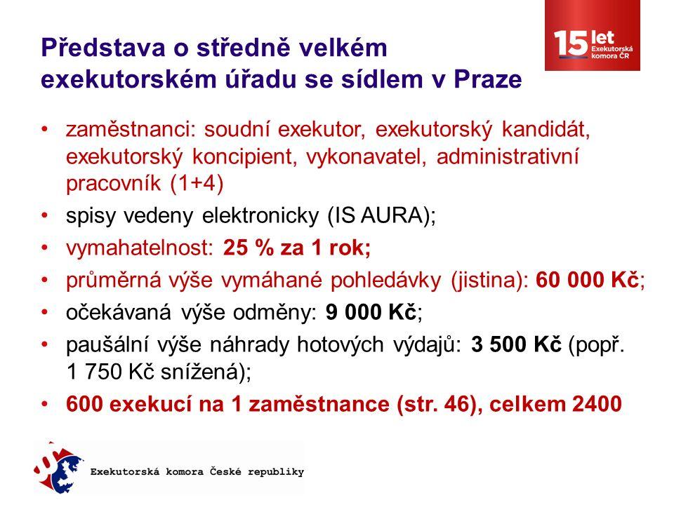 Představa o středně velkém exekutorském úřadu se sídlem v Praze zaměstnanci: soudní exekutor, exekutorský kandidát, exekutorský koncipient, vykonavatel, administrativní pracovník (1+4) spisy vedeny elektronicky (IS AURA); vymahatelnost: 25 % za 1 rok; průměrná výše vymáhané pohledávky (jistina): 60 000 Kč; očekávaná výše odměny: 9 000 Kč; paušální výše náhrady hotových výdajů: 3 500 Kč (popř.
