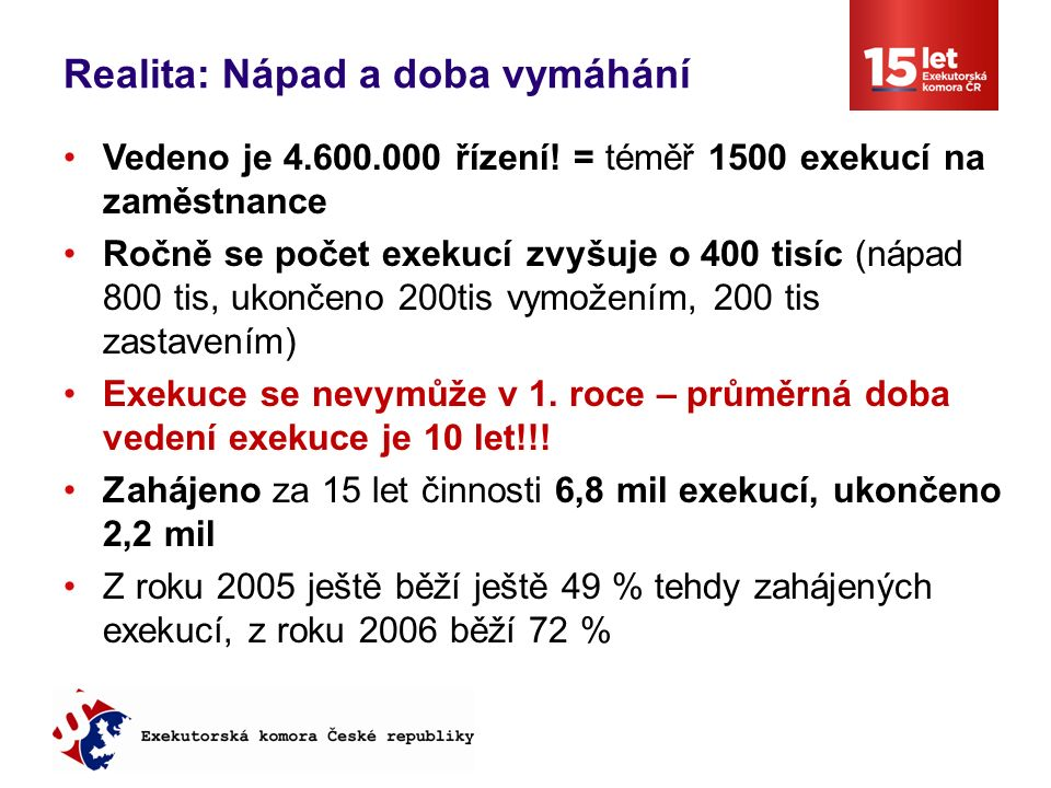 Realita: Nápad a doba vymáhání Vedeno je 4.600.000 řízení.