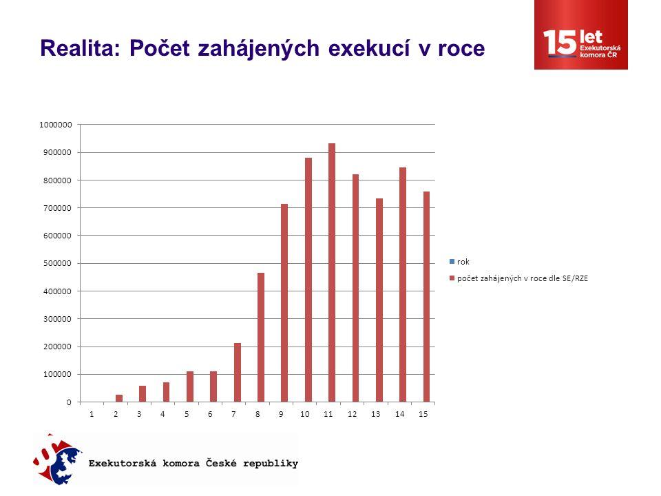 Realita: Počet zahájených exekucí v roce
