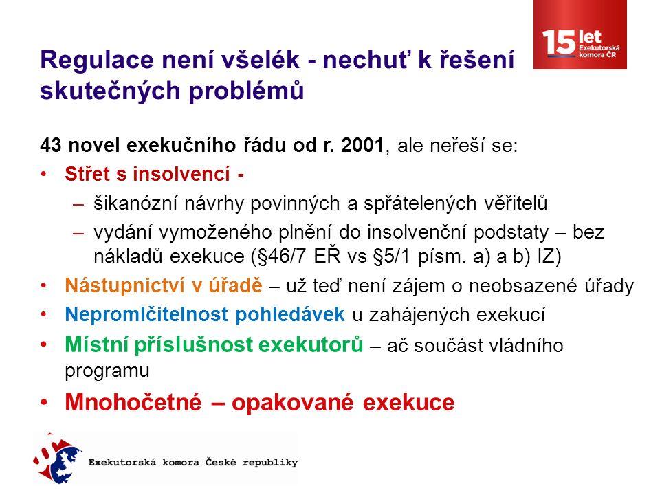 NÁVRH MS – SNÍŽENÍ TARIFU O 1/3 Průměrný úřad: 20 zaměstnanců, celkem 30 tis exekucí, 5 tis.