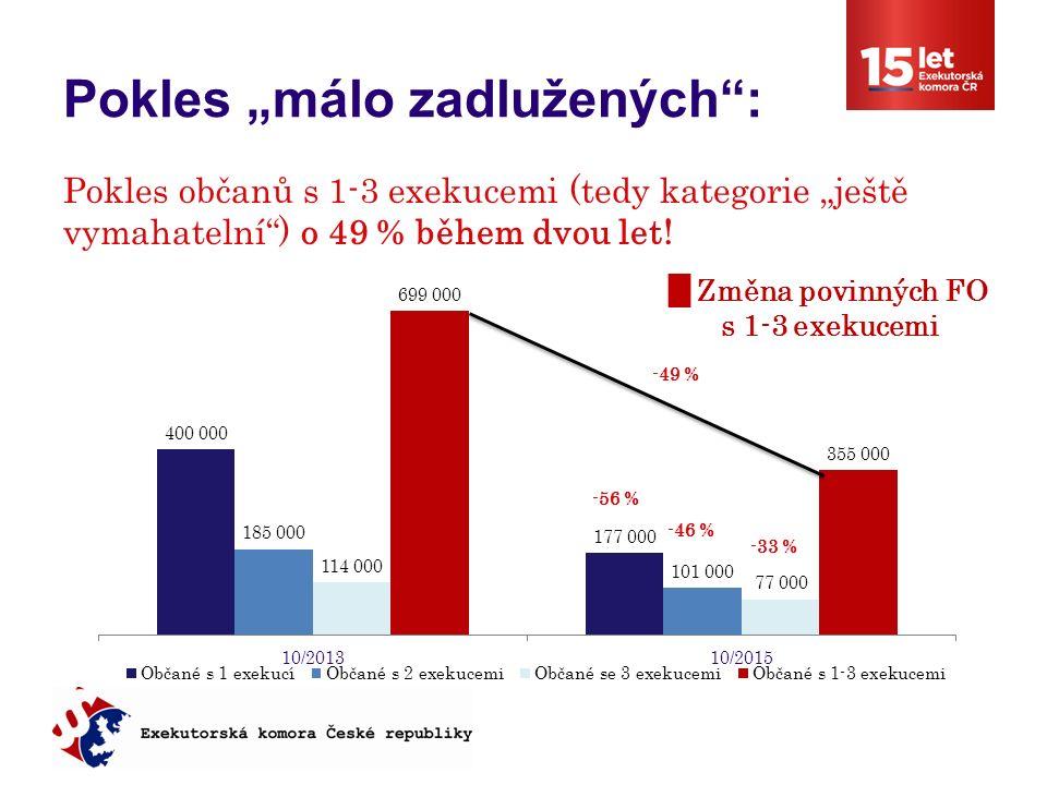 """Pokles """"málo zadlužených : -49 % -56 % -46 % -33 % Pokles občanů s 1-3 exekucemi (tedy kategorie """"ještě vymahatelní ) o 49 % během dvou let!"""
