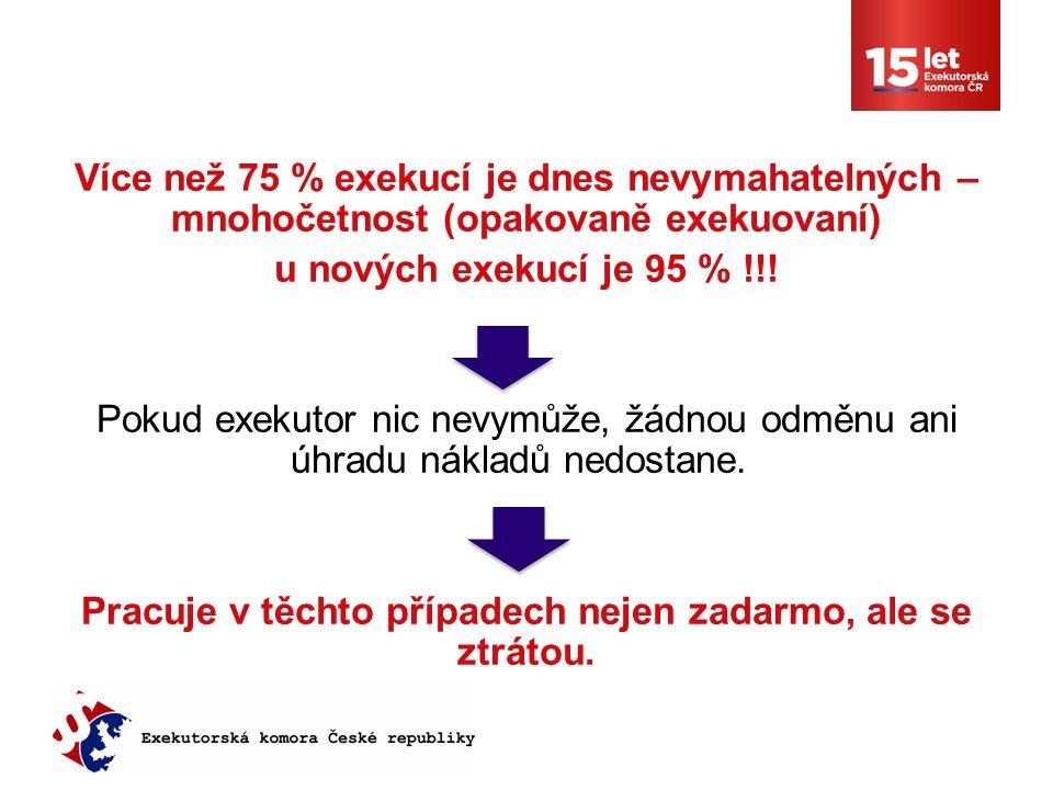 Více než 75 % exekucí je dnes nevymahatelných – mnohočetnost (opakovaně exekuovaní) u nových exekucí je 95 % !!.