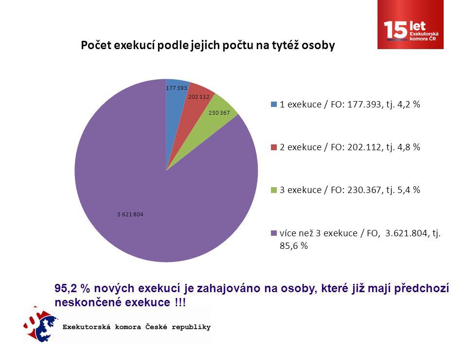 95,2 % nových exekucí je zahajováno na osoby, které již mají předchozí neskončené exekuce !!!