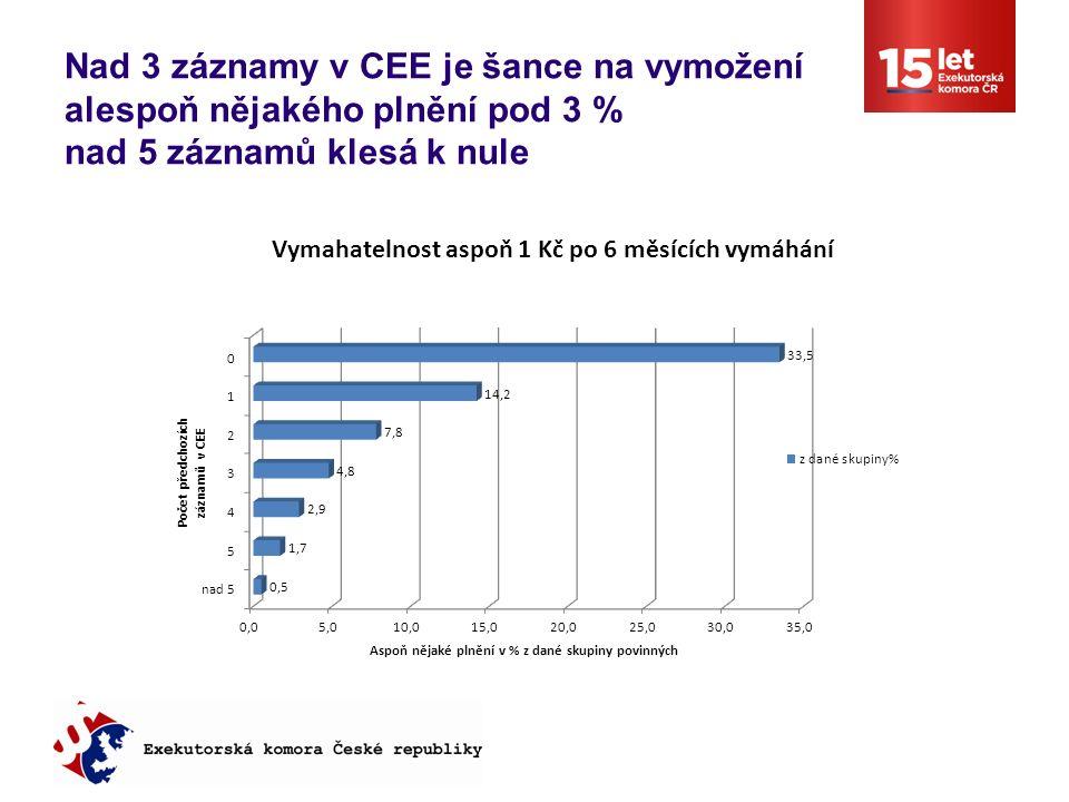 Nad 3 záznamy v CEE je šance na vymožení alespoň nějakého plnění pod 3 % nad 5 záznamů klesá k nule
