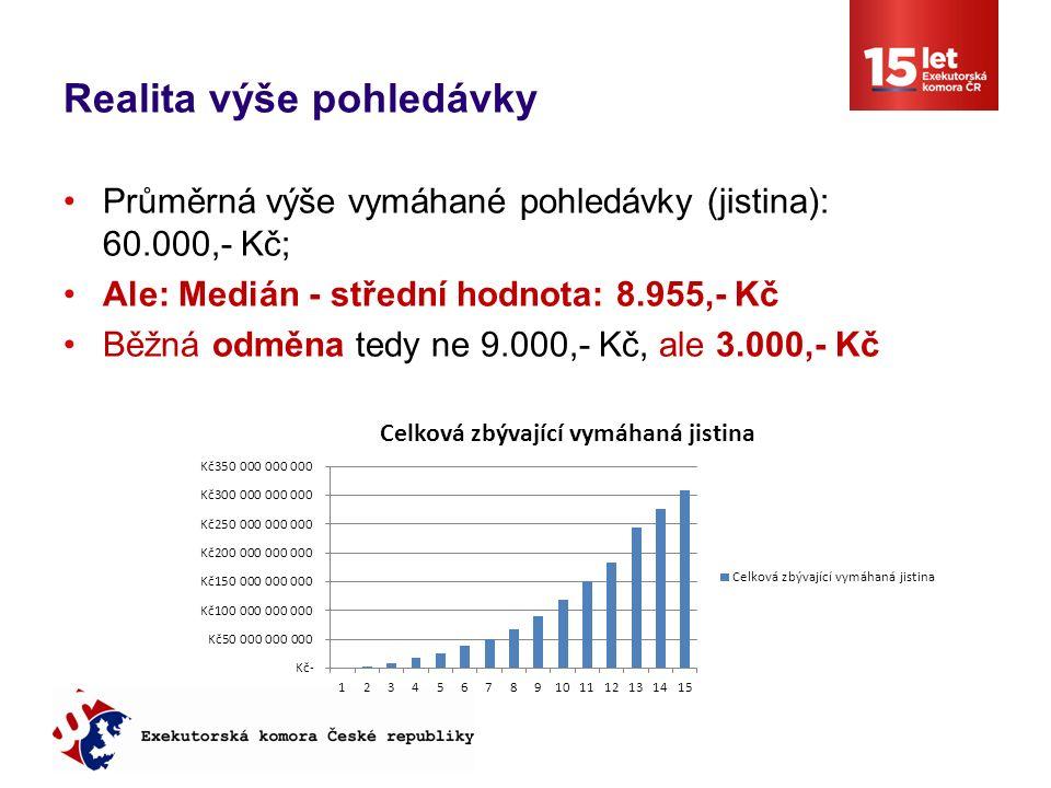 Realita výše pohledávky Průměrná výše vymáhané pohledávky (jistina): 60.000,- Kč; Ale: Medián - střední hodnota: 8.955,- Kč Běžná odměna tedy ne 9.000,- Kč, ale 3.000,- Kč