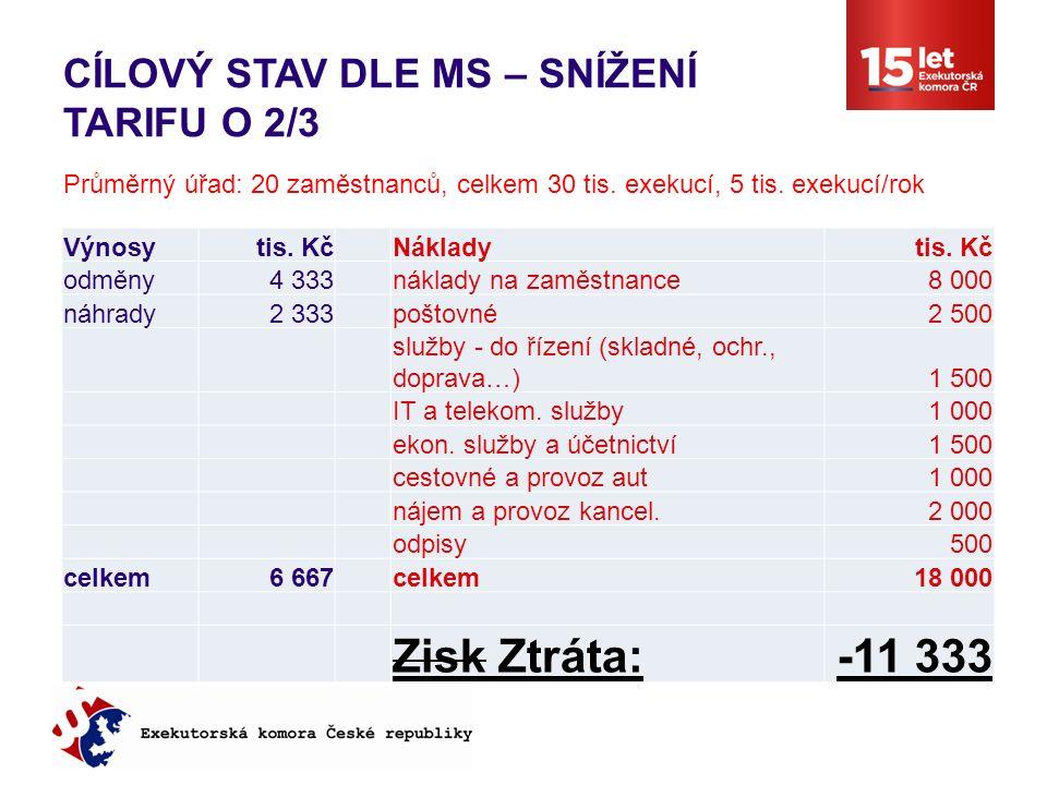 CÍLOVÝ STAV DLE MS – SNÍŽENÍ TARIFU O 2/3 Výnosytis.
