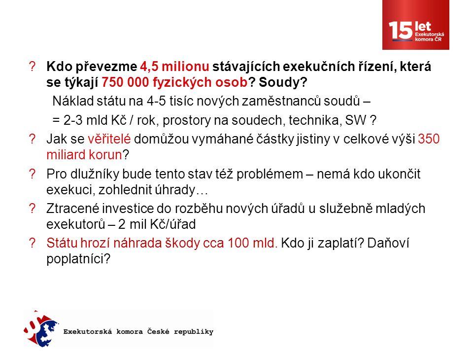 Kdo převezme 4,5 milionu stávajících exekučních řízení, která se týkají 750 000 fyzických osob.