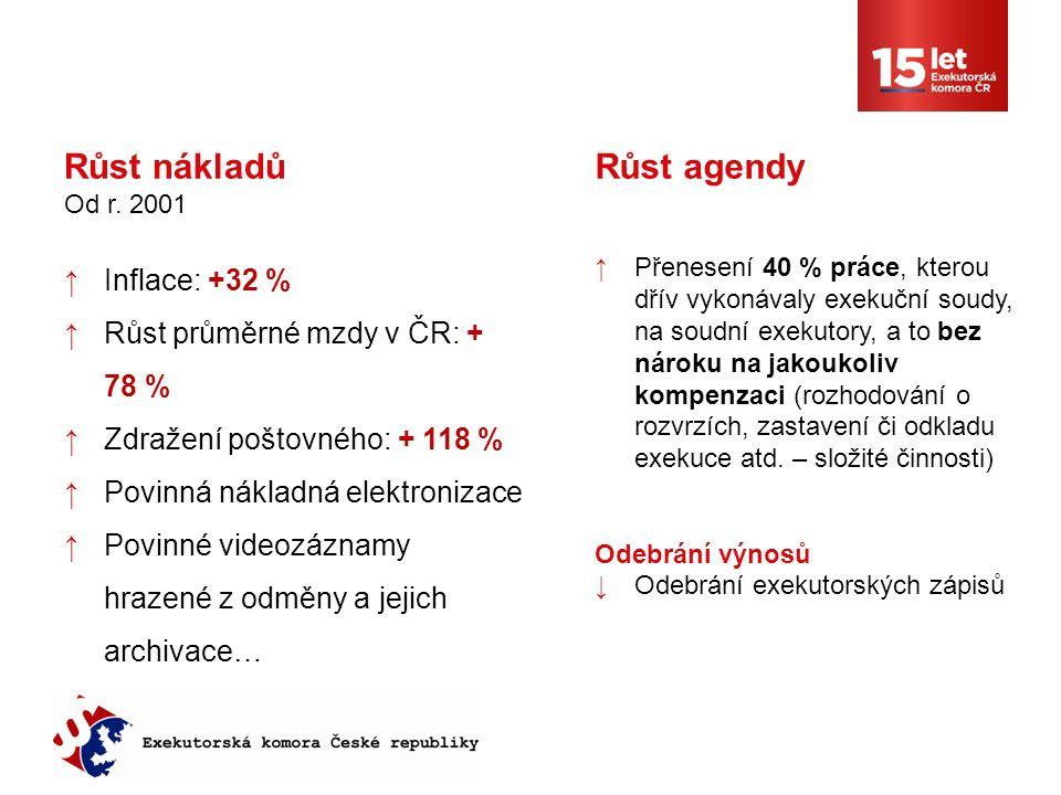Růst nákladů Od r.