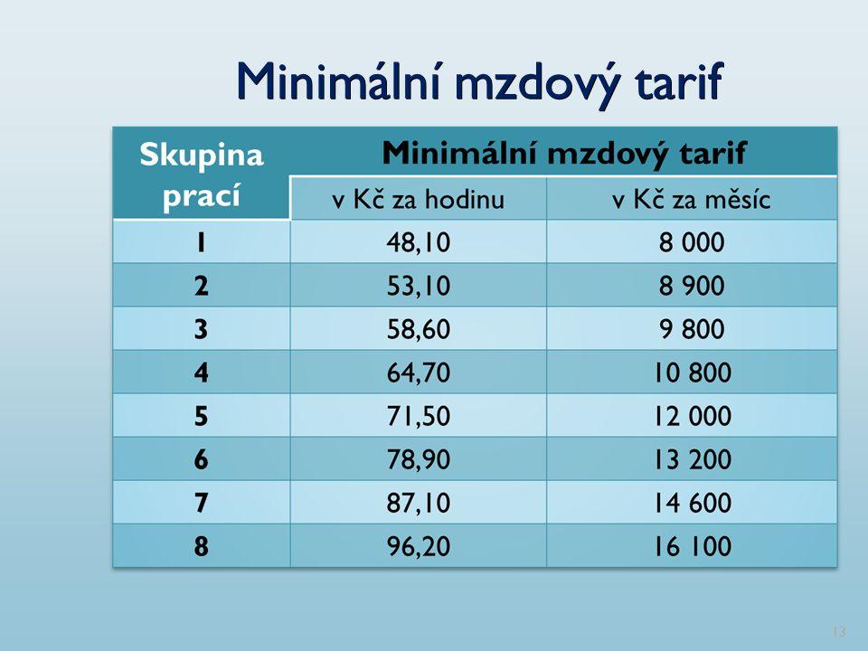 Minimální mzdový tarif 13