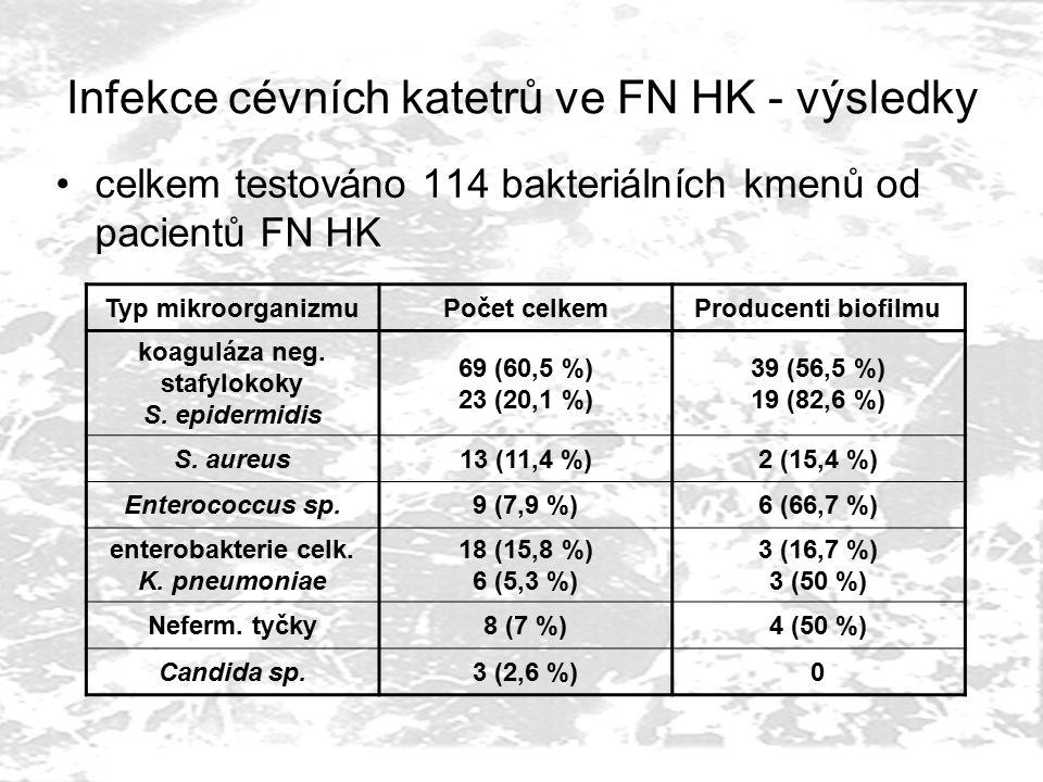 Infekce cévních katetrů ve FN HK - výsledky celkem testováno 114 bakteriálních kmenů od pacientů FN HK Typ mikroorganizmuPočet celkemProducenti biofilmu koaguláza neg.