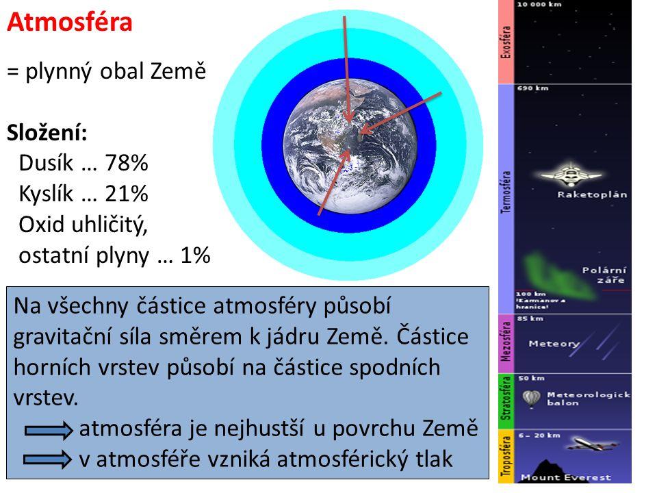 Atmosféra = plynný obal Země Složení: Dusík … 78% Kyslík … 21% Oxid uhličitý, ostatní plyny … 1% Na všechny částice atmosféry působí gravitační síla směrem k jádru Země.