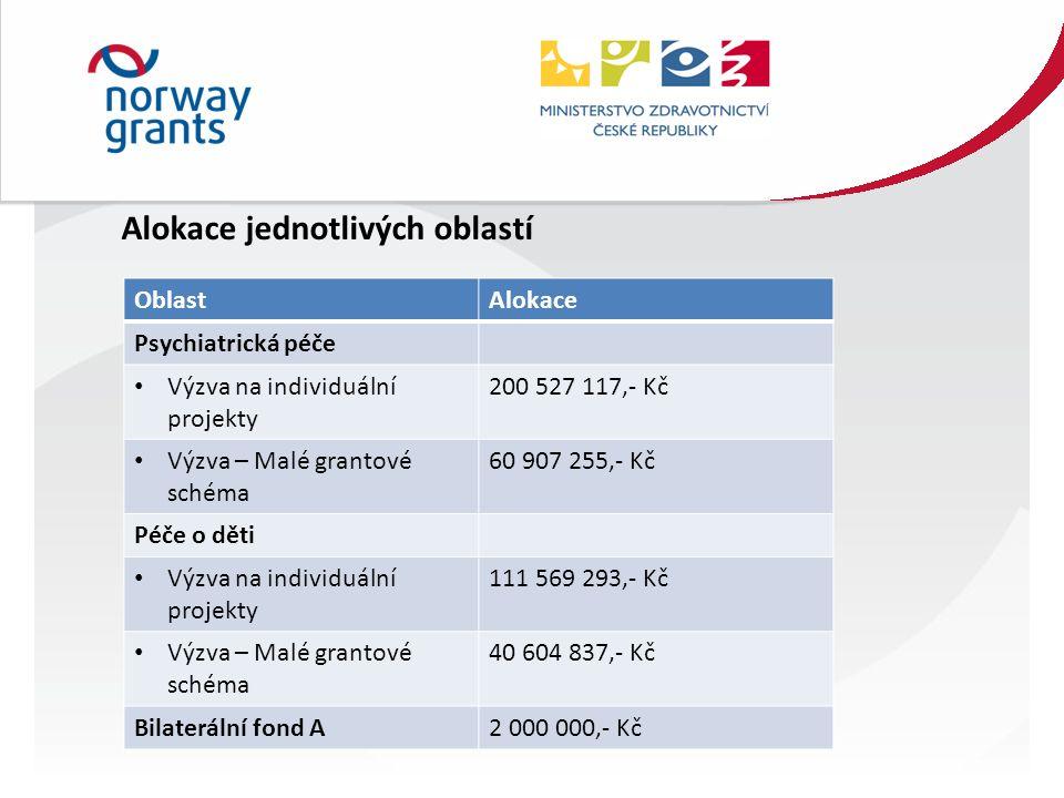 Alokace jednotlivých oblastí OblastAlokace Psychiatrická péče Výzva na individuální projekty 200 527 117,- Kč Výzva – Malé grantové schéma 60 907 255,- Kč Péče o děti Výzva na individuální projekty 111 569 293,- Kč Výzva – Malé grantové schéma 40 604 837,- Kč Bilaterální fond A2 000 000,- Kč