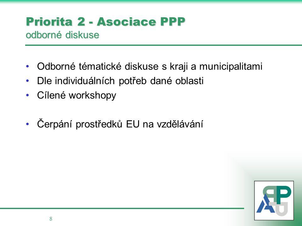8 Priorita 2 - Asociace PPP odborné diskuse Odborné tématické diskuse s kraji a municipalitami Dle individuálních potřeb dané oblasti Cílené workshopy Čerpání prostředků EU na vzdělávání