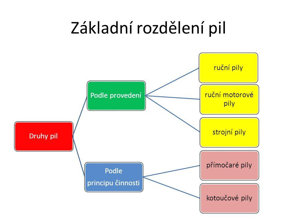 Základní rozdělení pil Druhy pilPodle provedeníruční pily ruční motorové pily strojní pily Podle principu činnosti přímočaré pilykotoučové pily