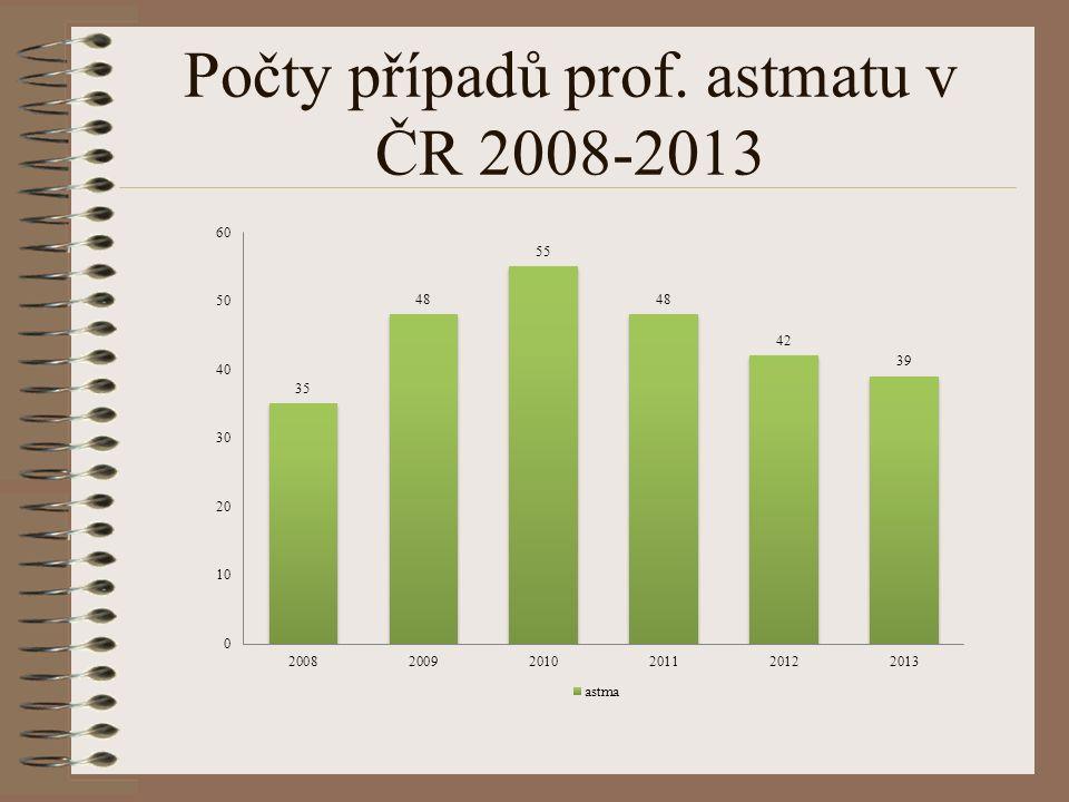 Počty případů prof. astmatu v ČR 2008-2013