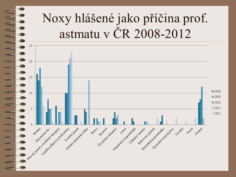 Noxy hlášené jako příčina prof. astmatu v ČR 2008-2012