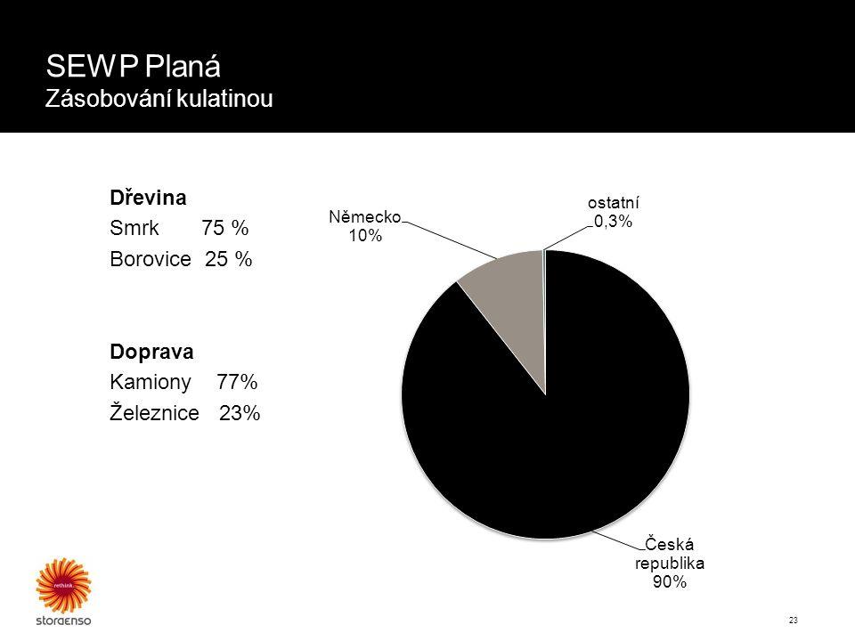 23 Dřevina Smrk 75 % Borovice 25 % Doprava Kamiony 77% Železnice 23% SEWP Planá Zásobování kulatinou