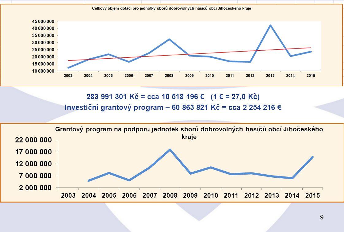 9 283 991 301 Kč = cca 10 518 196 € (1 € = 27,0 Kč) Investiční grantový program – 60 863 821 Kč = cca 2 254 216 €