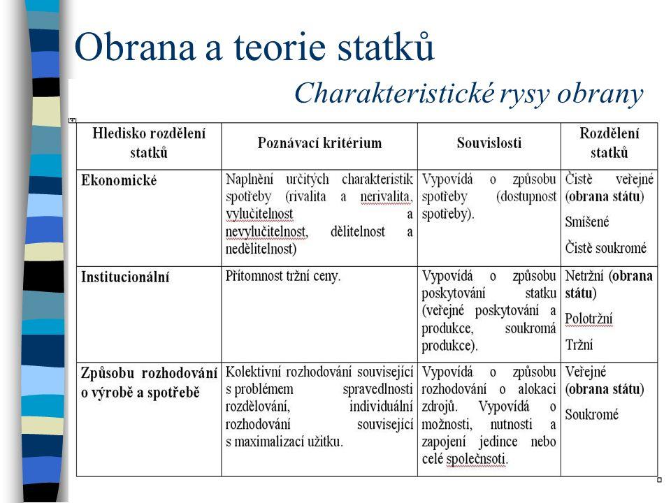 Obrana a teorie statků Charakteristické rysy obrany