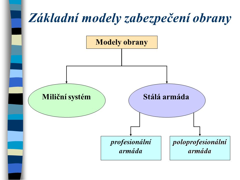 Základní modely zabezpečení obrany Modely obrany Miliční systémStálá armáda profesionální armáda poloprofesionální armáda