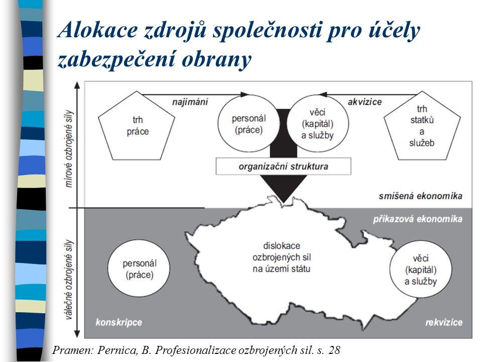 Alokace zdrojů společnosti pro účely zabezpečení obrany Pramen: Pernica, B.