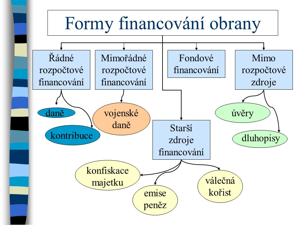 Formy financování obrany Řádné rozpočtové financování Fondové financování Mimo rozpočtové zdroje Starší zdroje financování Mimořádné rozpočtové financování daně kontribucevojenské daně úvěry dluhopisy konfiskace majetku válečná kořist emise peněz