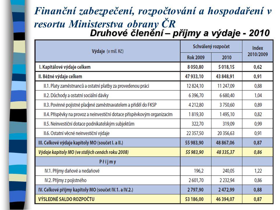 Druhové členění – příjmy a výdaje - 2010 Finanční zabezpečení, rozpočtování a hospodaření v resortu Ministerstva obrany ČR