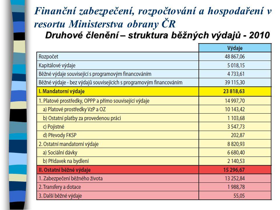 Druhové členění – struktura běžných výdajů - 2010 Finanční zabezpečení, rozpočtování a hospodaření v resortu Ministerstva obrany ČR