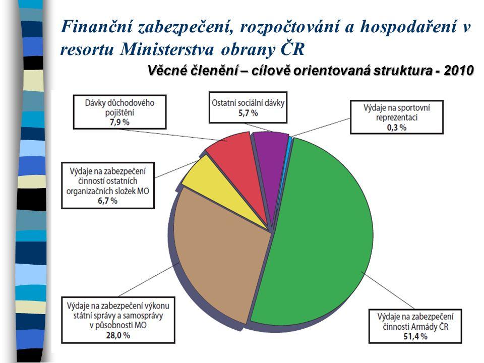 Věcné členění – cílově orientovaná struktura - 2010 Finanční zabezpečení, rozpočtování a hospodaření v resortu Ministerstva obrany ČR