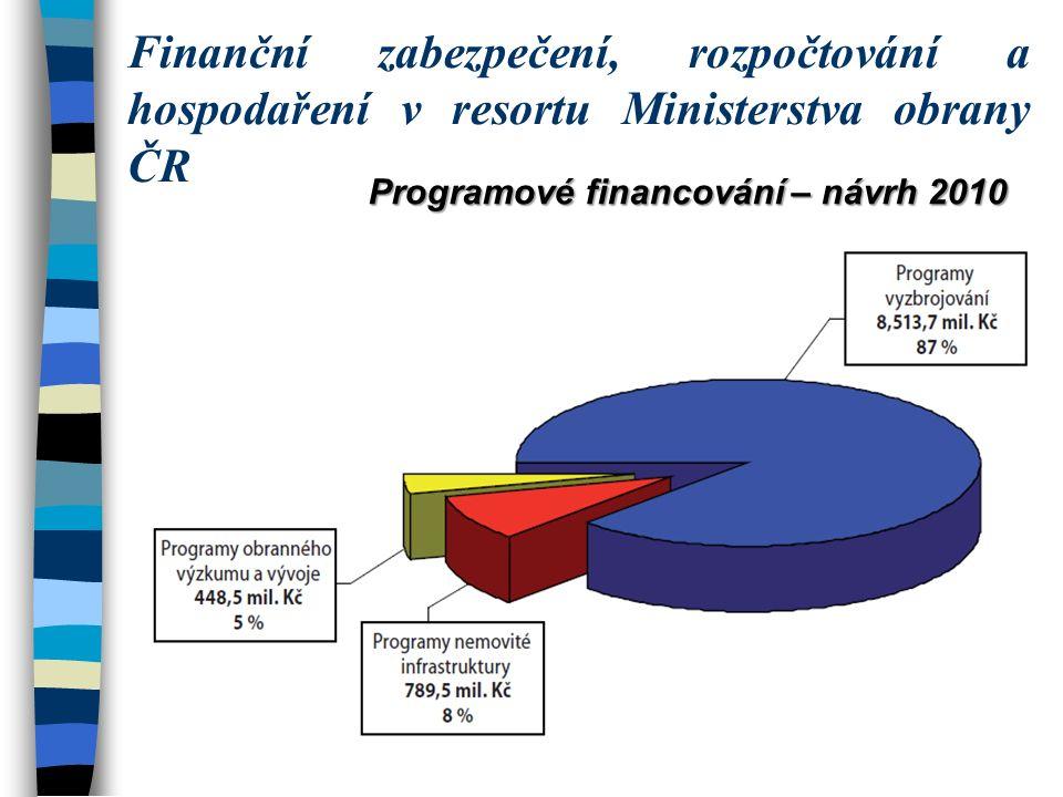 Programové financování – návrh 2010 Finanční zabezpečení, rozpočtování a hospodaření v resortu Ministerstva obrany ČR