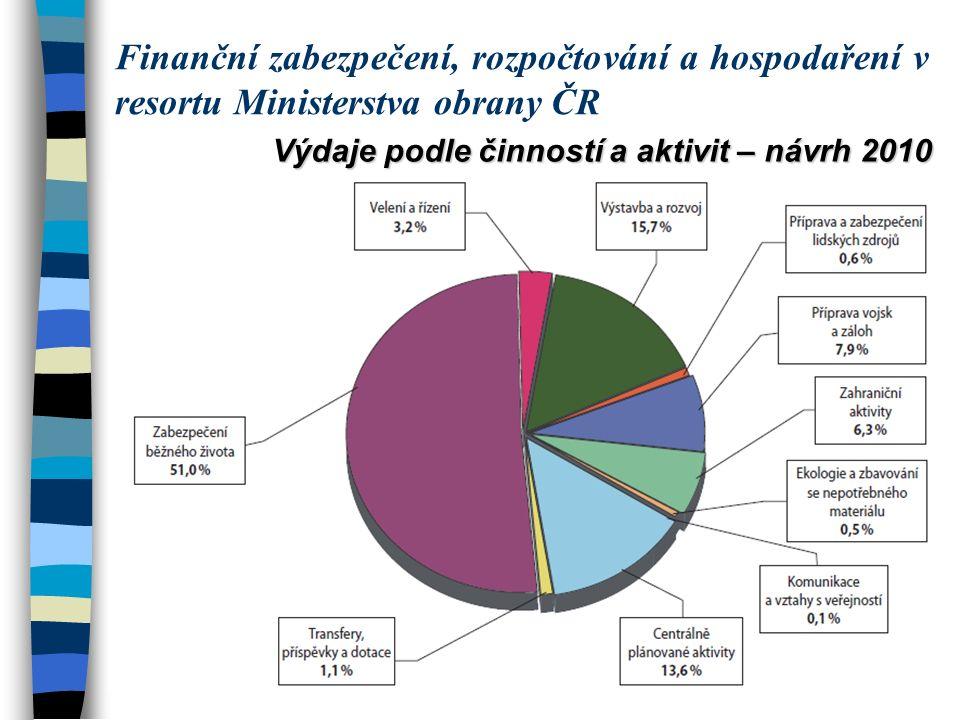 Výdaje podle činností a aktivit – návrh 2010 Finanční zabezpečení, rozpočtování a hospodaření v resortu Ministerstva obrany ČR