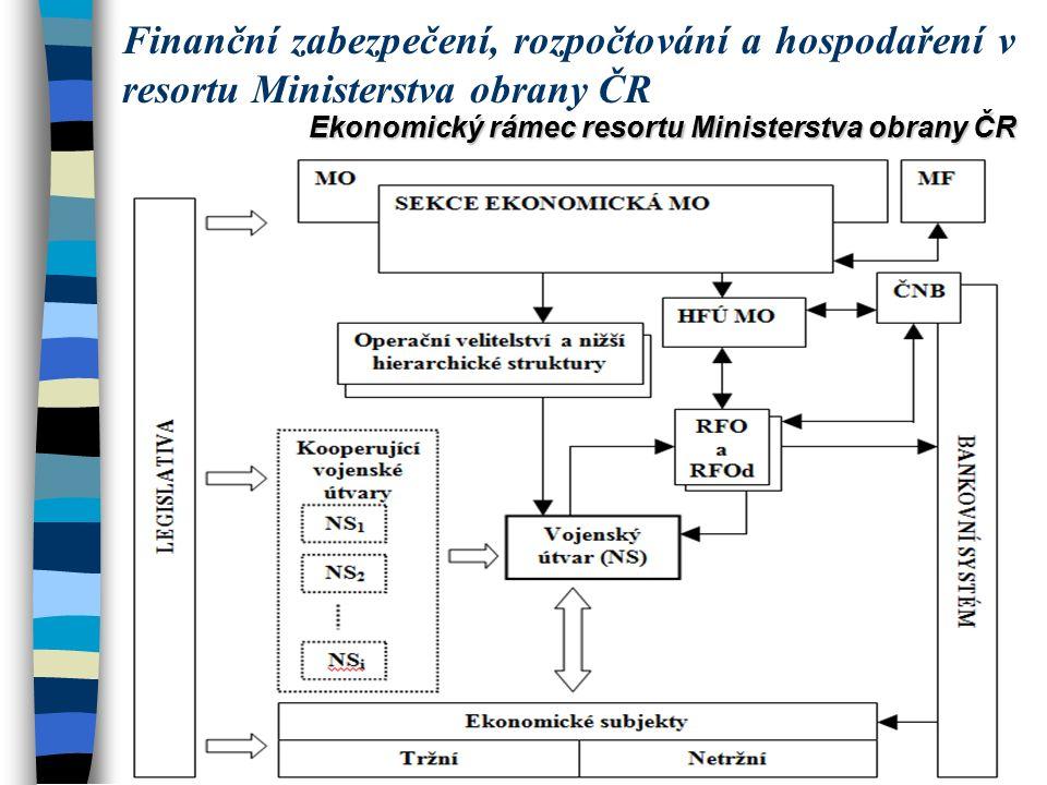 Ekonomický rámec resortu Ministerstva obrany ČR Finanční zabezpečení, rozpočtování a hospodaření v resortu Ministerstva obrany ČR