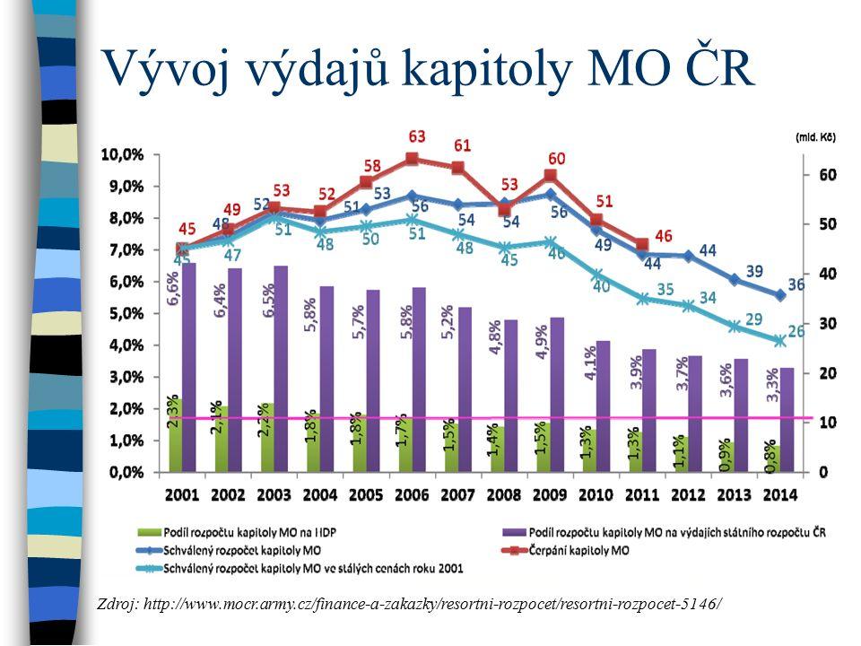Vývoj výdajů kapitoly MO ČR Zdroj: http://www.mocr.army.cz/finance-a-zakazky/resortni-rozpocet/resortni-rozpocet-5146/
