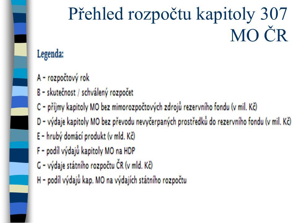 Přehled rozpočtu kapitoly 307 MO ČR
