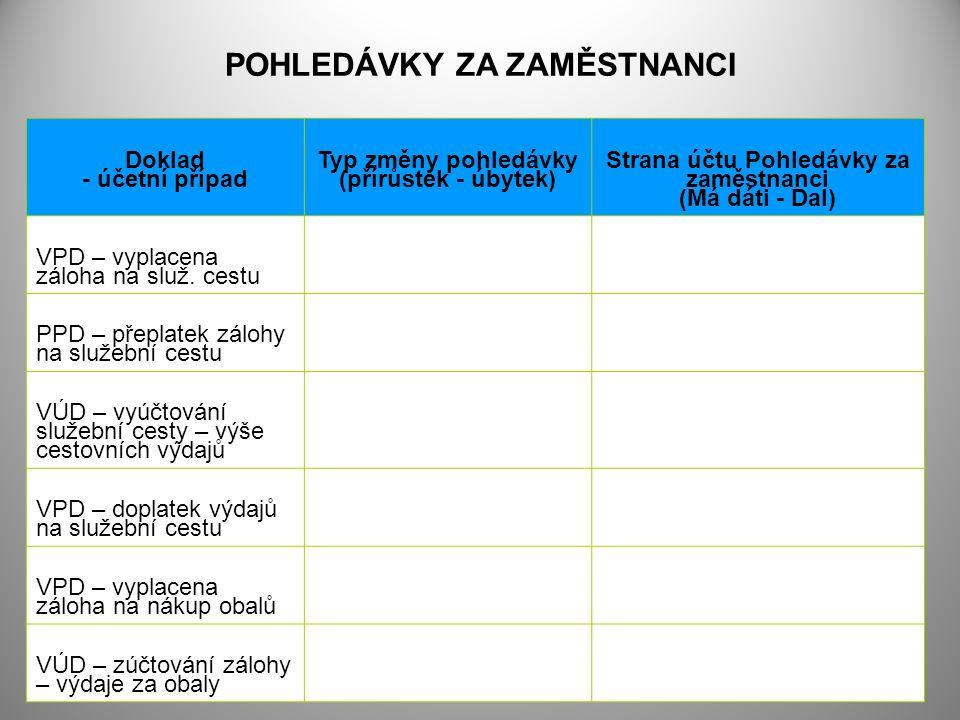 POHLEDÁVKY ZA ZAMĚSTNANCI Doklad - účetní případ Typ změny pohledávky (přírůstek - úbytek) Strana účtu Pohledávky za zaměstnanci (Má dáti - Dal) VPD – vyplacena záloha na služ.