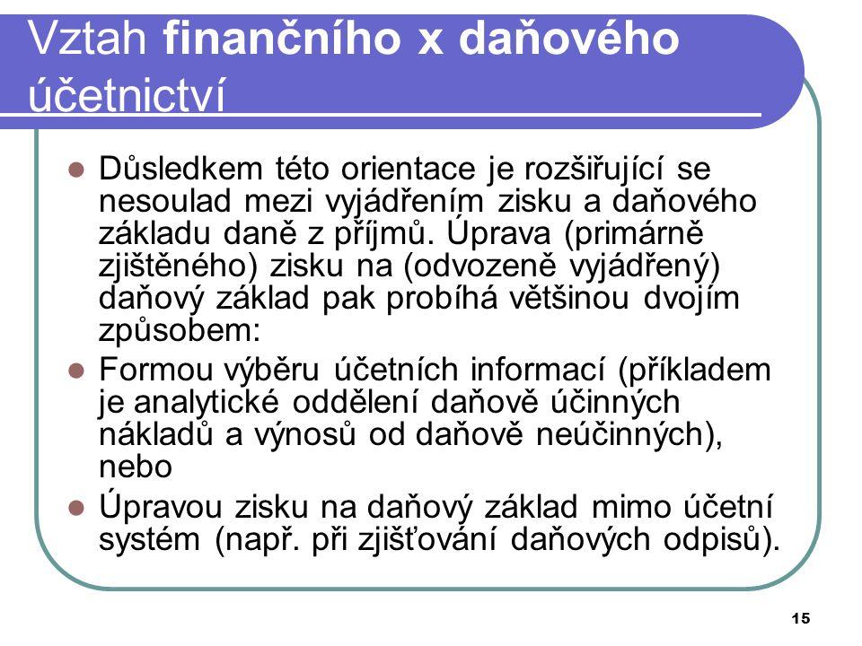 15 Vztah finančního x daňového účetnictví Důsledkem této orientace je rozšiřující se nesoulad mezi vyjádřením zisku a daňového základu daně z příjmů.