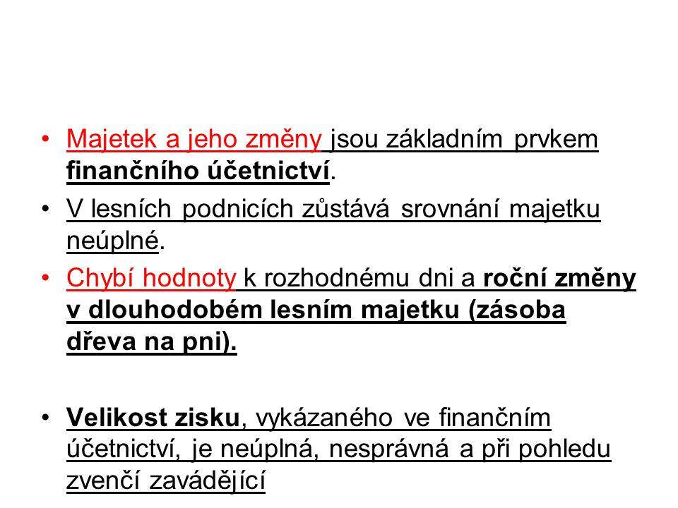 Současný stav v ČR