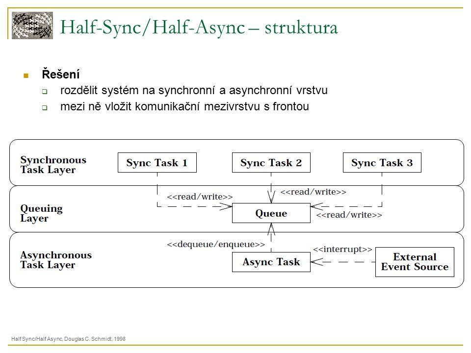 Half-Sync/Half-Async – struktura Half Sync/Half Async, Douglas C.