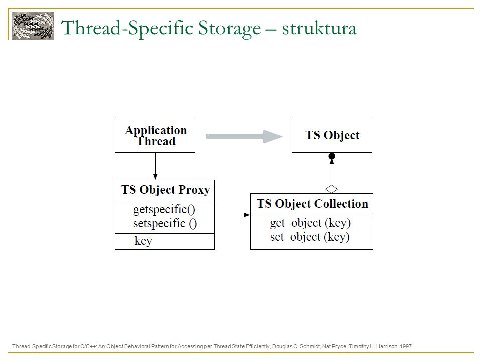 Thread-Specific Storage – struktura Thread-Specific Storage for C/C++: An Object Behavioral Pattern for Accessing per-Thread State Efficiently, Douglas C.