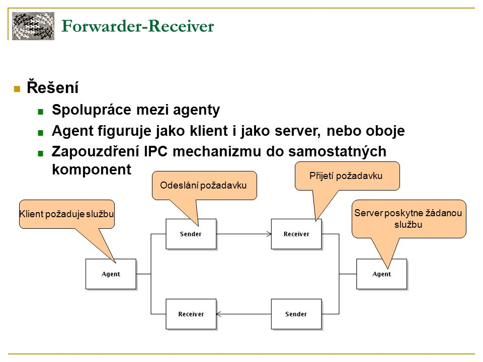 Forwarder-Receiver Řešení ■ Spolupráce mezi agenty ■ Agent figuruje jako klient i jako server, nebo oboje ■ Zapouzdření IPC mechanizmu do samostatných komponent Klient požaduje službu Odeslání požadavku Přijetí požadavku Server poskytne žádanou službu