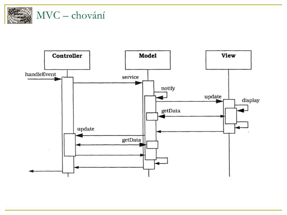 MVC – chování