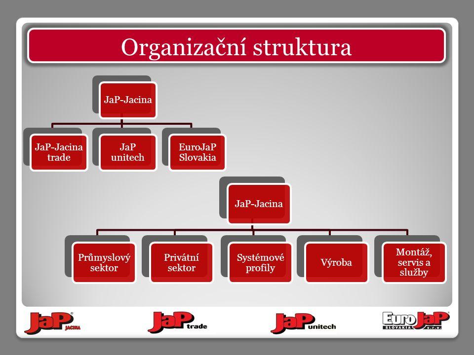 JaP-Jacina JaP-Jacina trade JaP unitech EuroJaP Slovakia JaP-Jacina Průmyslový sektor Privátní sektor Systémové profily Výroba Montáž, servis a služby