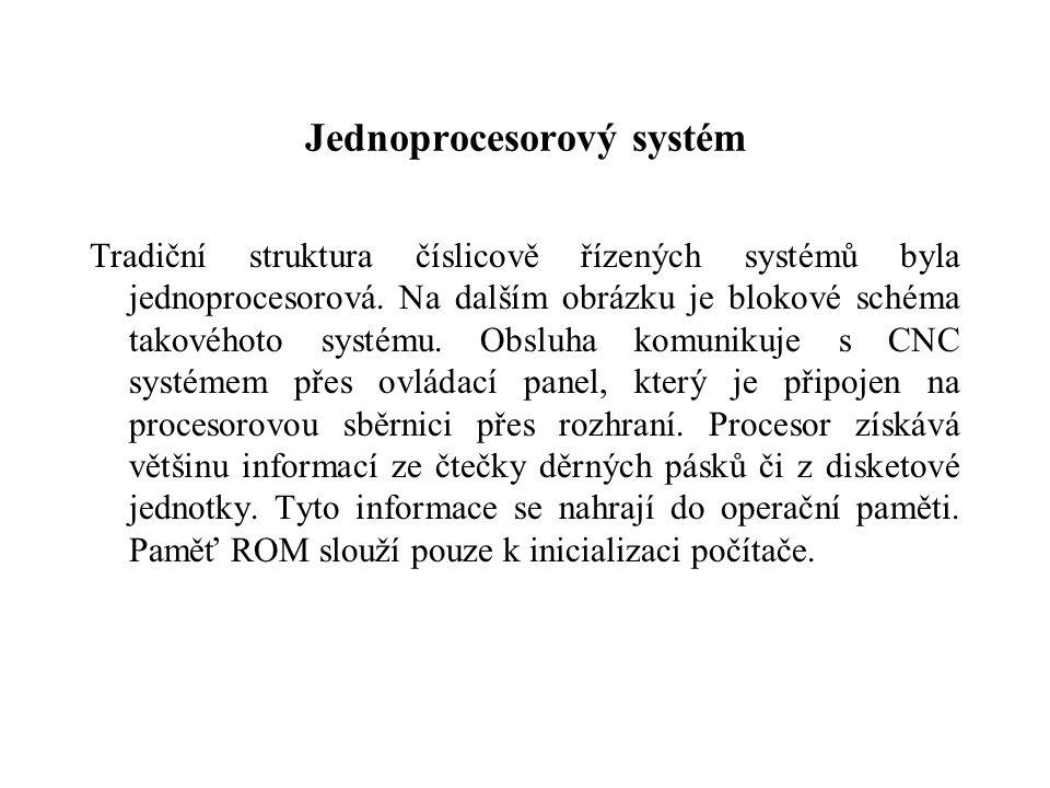 Jednoprocesorový systém Tradiční struktura číslicově řízených systémů byla jednoprocesorová. Na dalším obrázku je blokové schéma takovéhoto systému. O